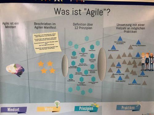 Plakat Agiles Mindset dargestellt mit dem Mindset den Prinzipien und den Praktiken