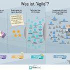 key2know_was_ist_agile_infografik_mindset