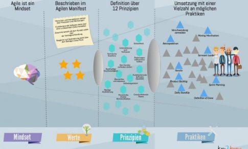 Agiles Mindset als Infografik