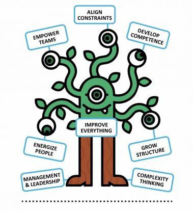 Online Kurs: Agile Führung mit der Management 3.0 Zertifzierung