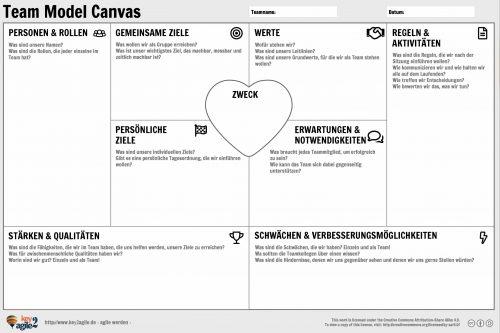 Dimensionen des Team Model Canvas