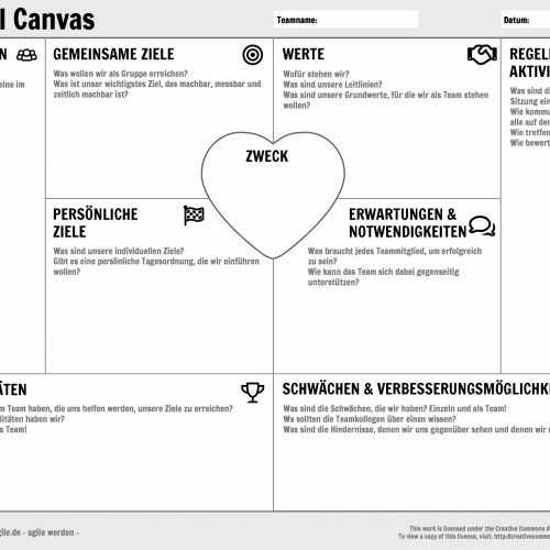 Dimensionen des Team Model Canvas