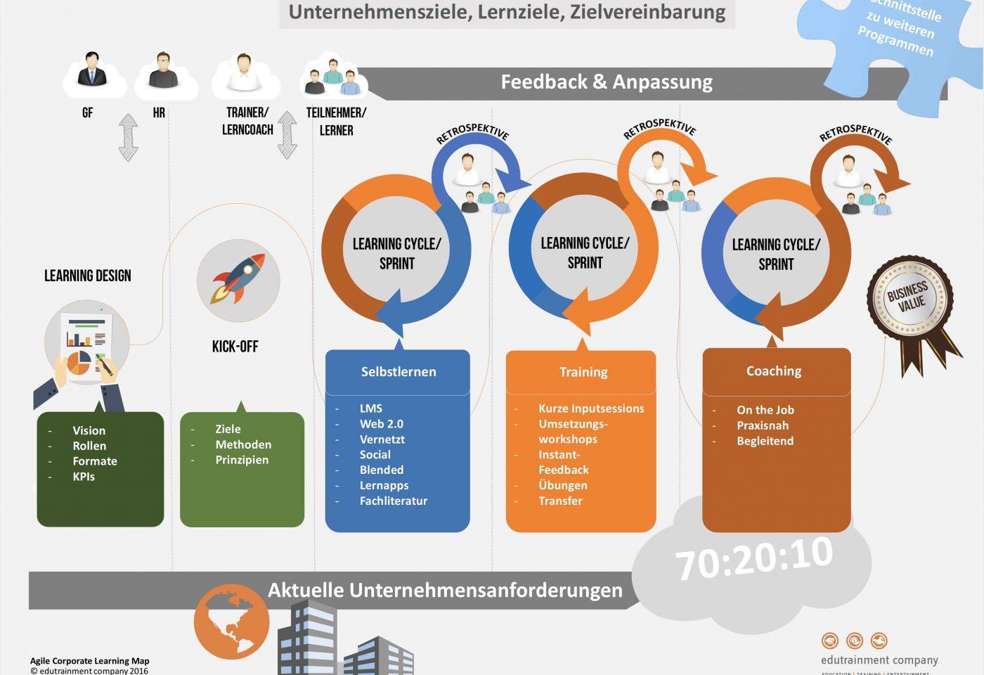 agile-corporate-learning